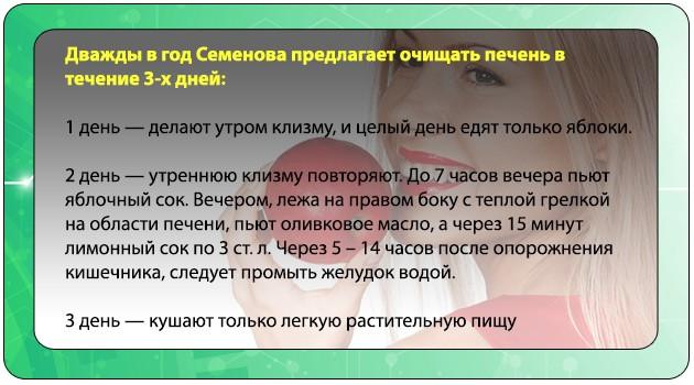 Метод Семеновой