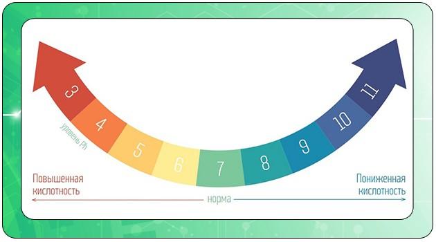 Схема изменения кислотно-щелочного баланса