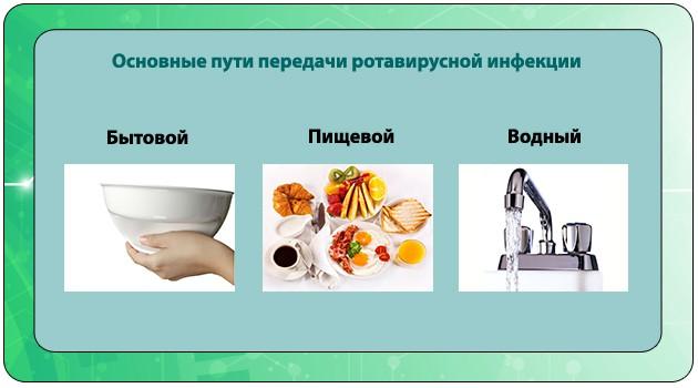 Основные пути передачи ротавируса